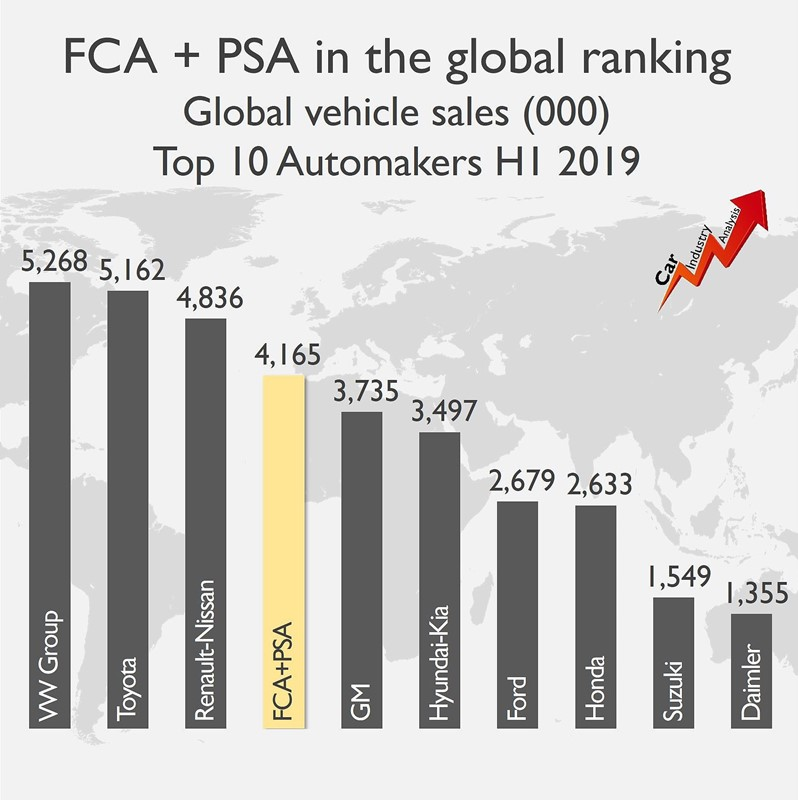 FCA and PSA combined global sales graph
