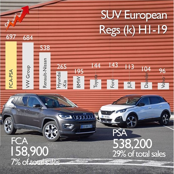 SUV European registrations H1 2019