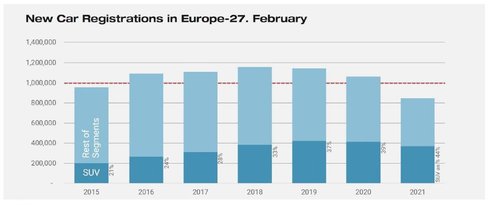 European new car registrations data for February, rolling