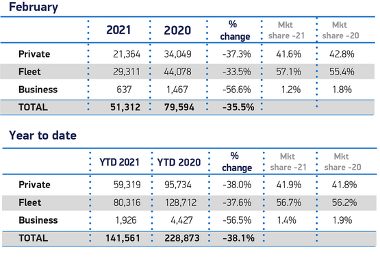 February 2021 new car registrations data from the Society of Motor Manufacturers and Traders (SMMT)