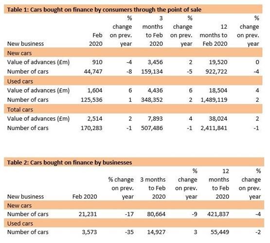 Finance and Leasing Association (FLA) motor finance data for February 2020
