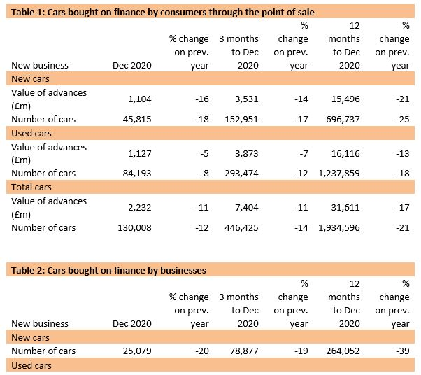 Finance and Leasing Association (FLA) car finance data table for December 2020
