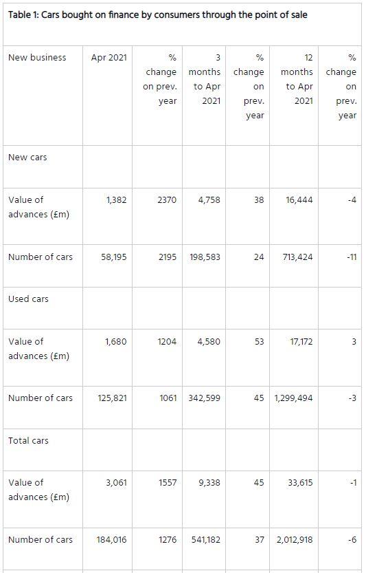 FLA consumer car finance data, April 2021