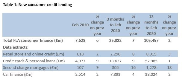 Finance and Leasing Association (FLA) new consumer credit lending data for February 2020