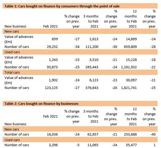 Finance and Leasing Association (FLA) car finance sector data for February, 2021