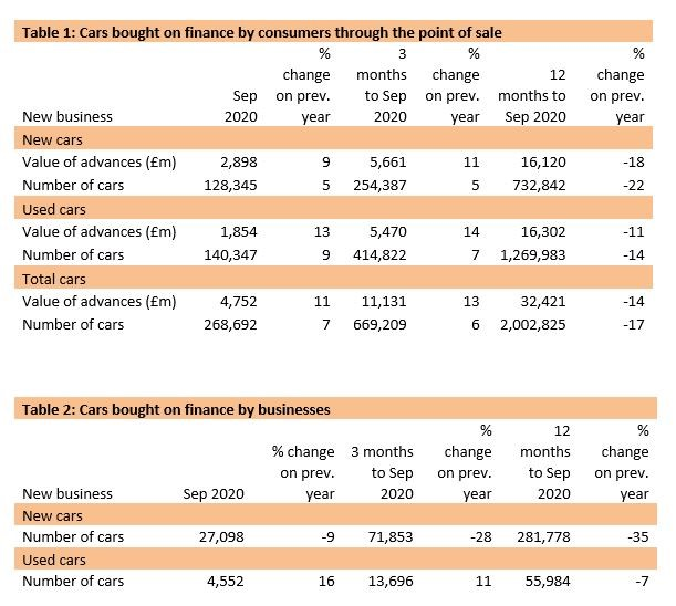 Finance and Leasing Association car finance volume and value data for September, 2020