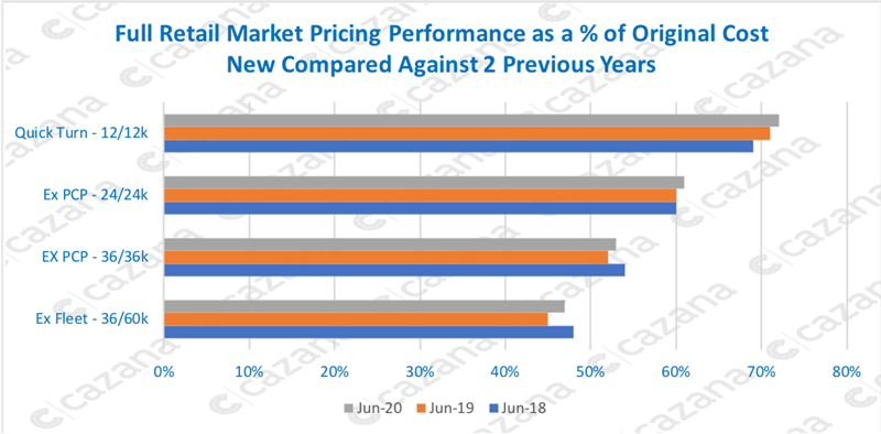 Cazana used car values, percentage of cost from new comparison chart
