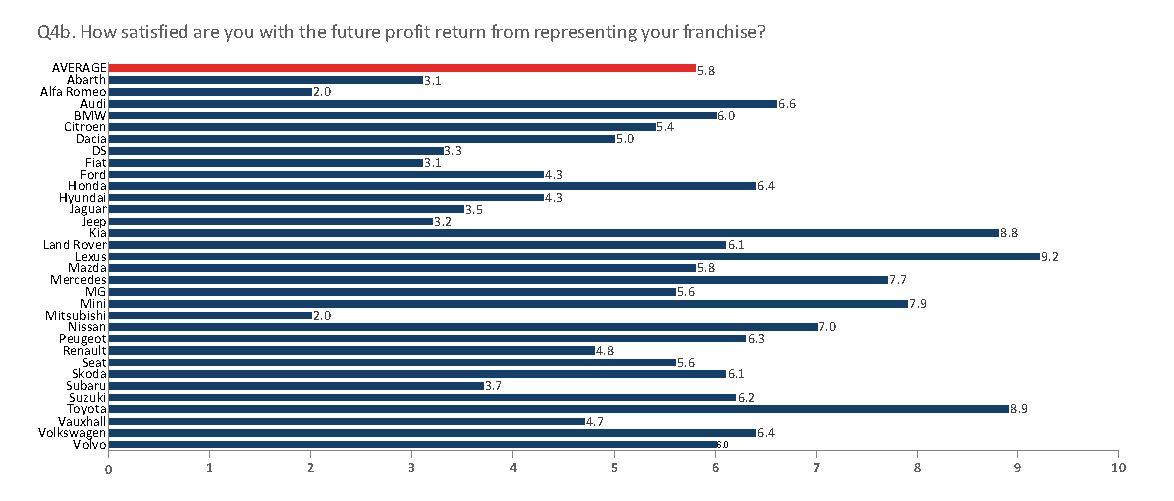 NFDA Dealer Attitude Survey: car franchises' future profitability ratings