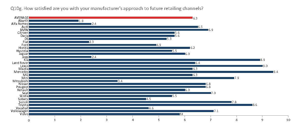 NFDA Dealer Attitude Survey: car franchises' future retailing channels ratings