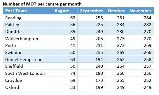 GiPA MOT demand ranking by UK postcodes