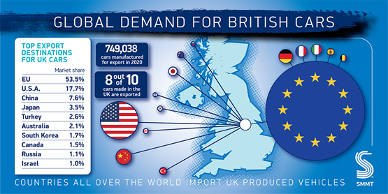 UK carmakers' key export destinations, according to Society of Motor Manufacturers and Traders (SMMT) data