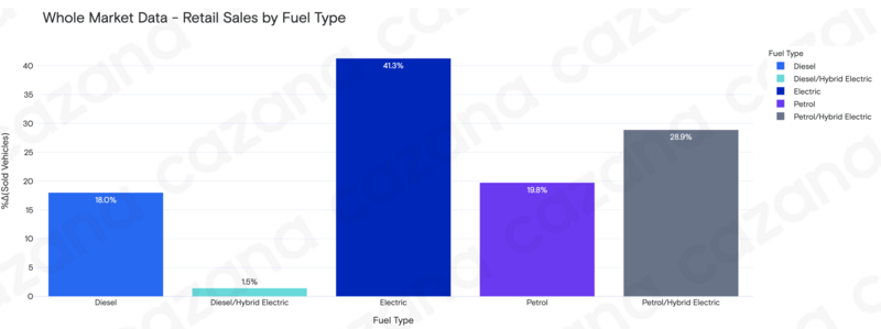 Cazana used car retail data, by fuel type, for the week started August 9, 2021