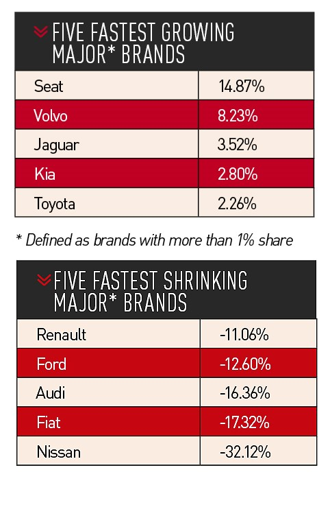 Growing and shrinking UK car brands