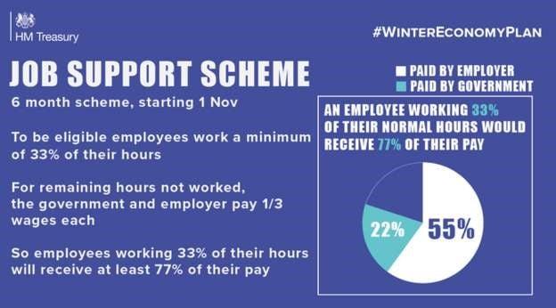 HMRC graphic: Governments new COVID-19 Job Support Scheme