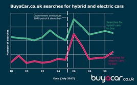 Customer searches for EV and hybrids increase by 113% reports BuyaCar.co.uk