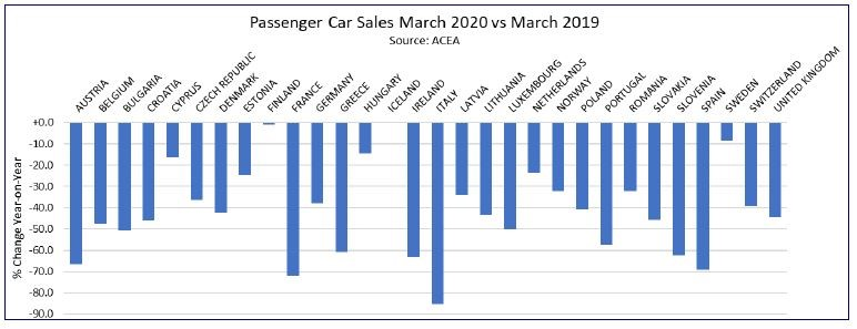 ACEA reported stark new car sales declines across Europe as a result of March's coronavirus lockdown