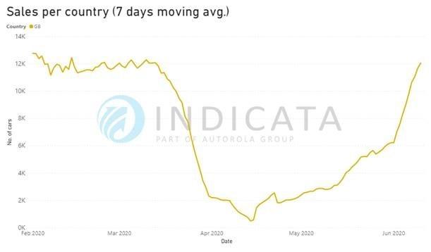 Indicata post-lockdown used car sales trends