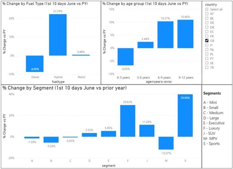 Inidicata used car sales trends data, post-lockdown (June)