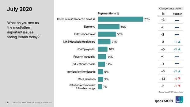 COVID-19 tops the Ipsos Mori chart of concerns facing UK residents