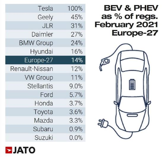 European EV and PHEV registrations data for February
