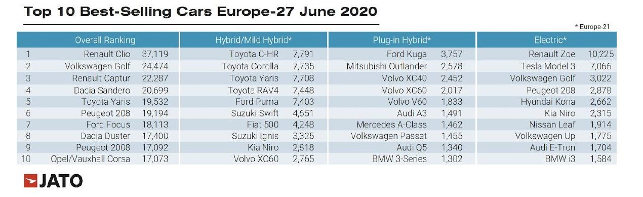 Europe's best selling cars for June, 2020, according to Jato Dynamics
