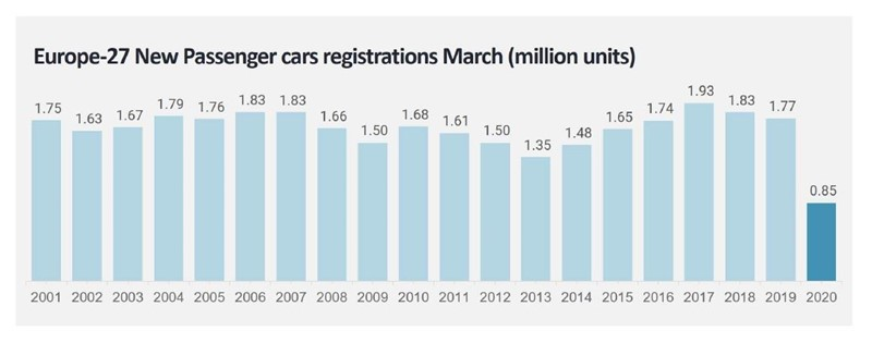 Europe 27 March new car registrations, Jato Dynamics