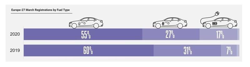 European March registrations by fuel type, Jato Dynamics