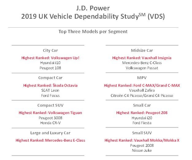 Peugeot Ranked As UK's Most Reliable Car Brand In JD Power