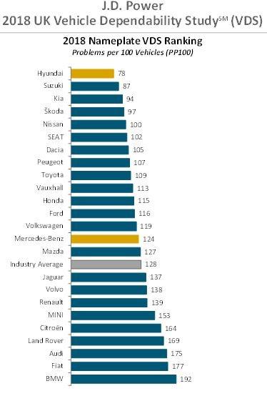 Hyundai, Suzuki and Kia top JD Power car reliability survey