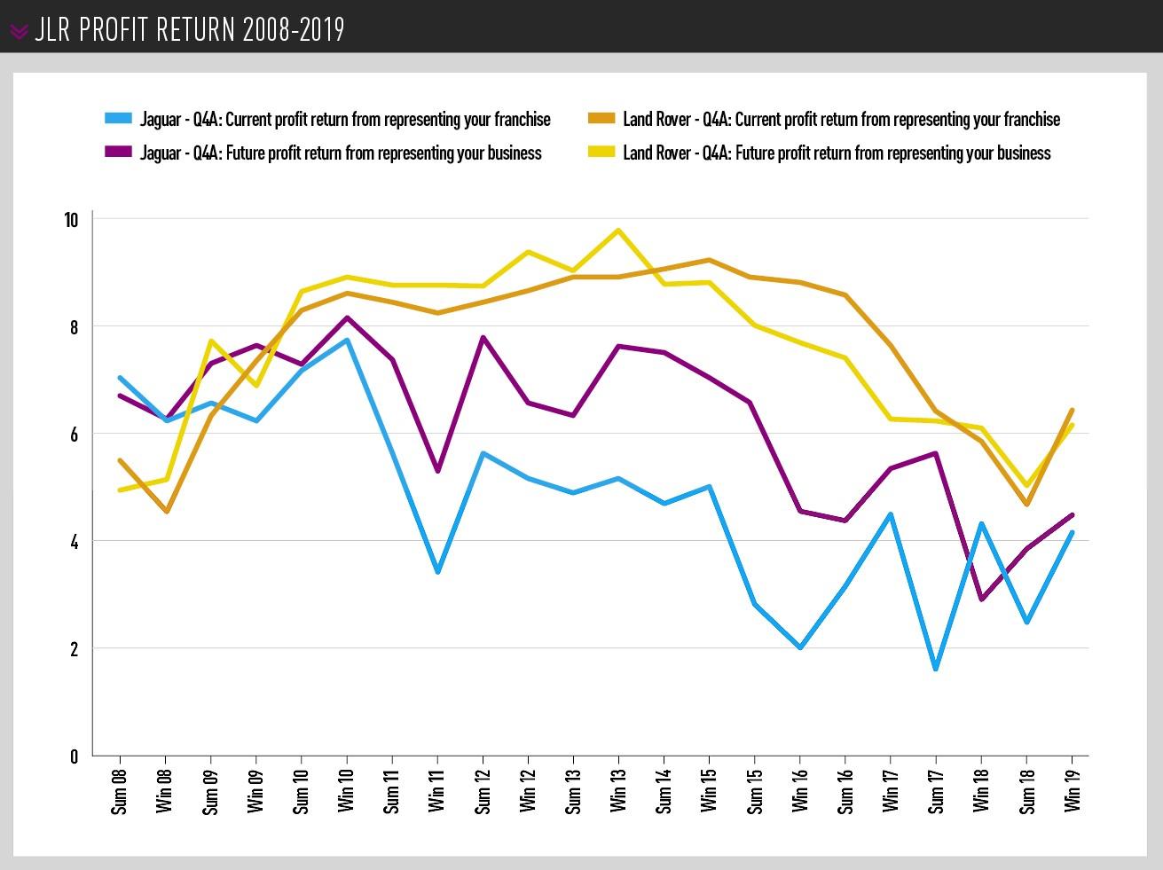 JLR Profit return 2008-2019
