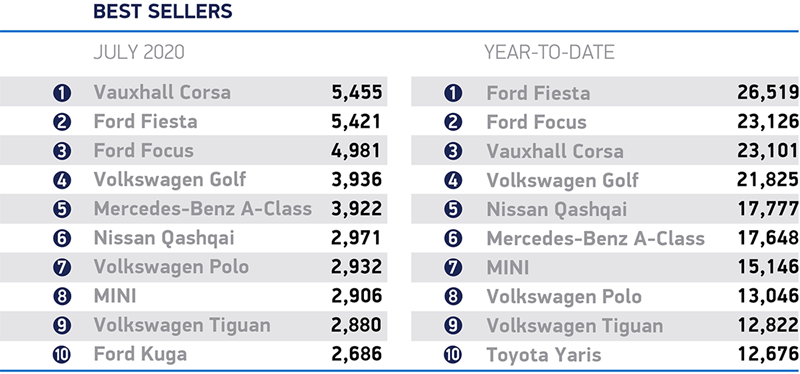 July 2020's best selling cars