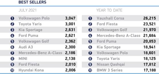 UK's best selling cars, July 2021