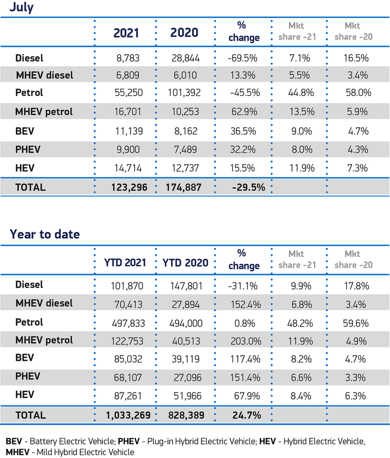 July 2021 UK new car registrations by fuel type from the Society of Motor Manufacturers and Traders (SMMT)