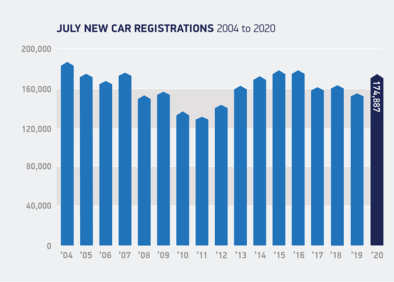 July new car registrations data from the Society of Motor Manufacturers and Traders (SMMT)
