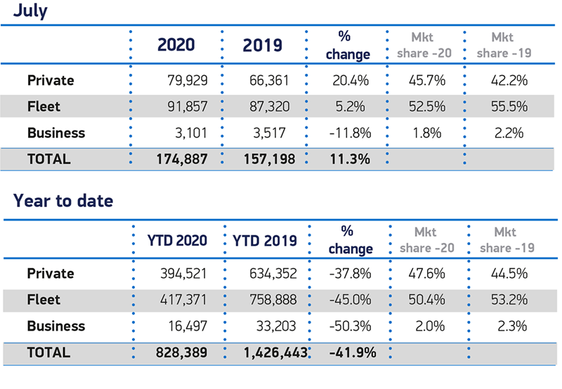 Society of Motor Manufacturers and Traders (SMMT) new car sales data, July 2020