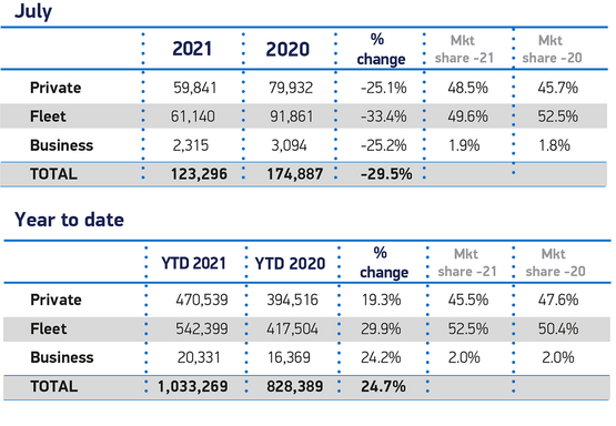 Society of Motor Manufacturers and Traders (SMMT) used cars sales data, YTD June 2021