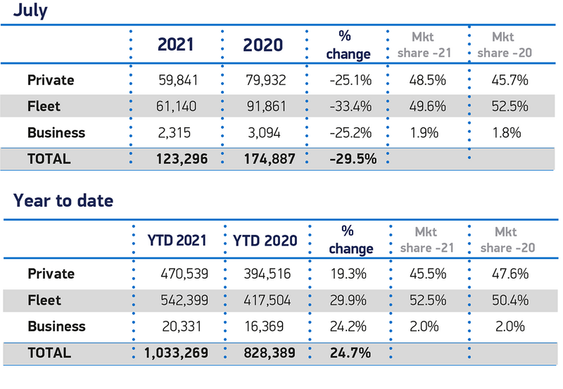 July 2021 UK new car registrations data from the Society of Motor Manufacturers and Traders (SMMT)