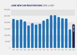 June 2021 new car registrations total, SMMT