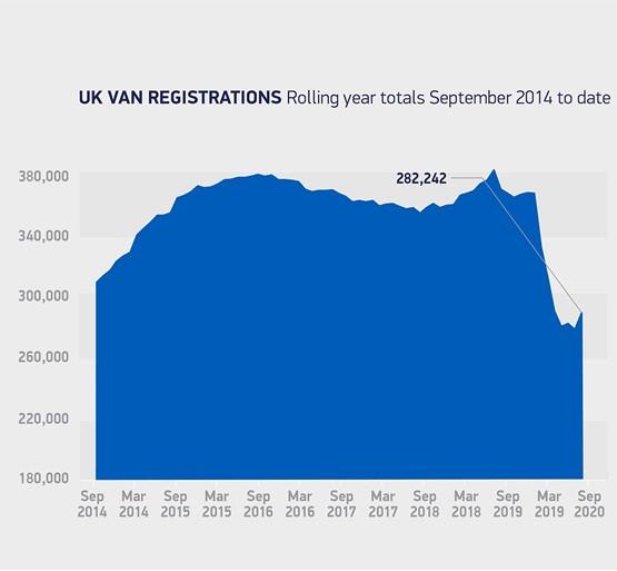SMMT September LCV registrations data, rolling to 2020