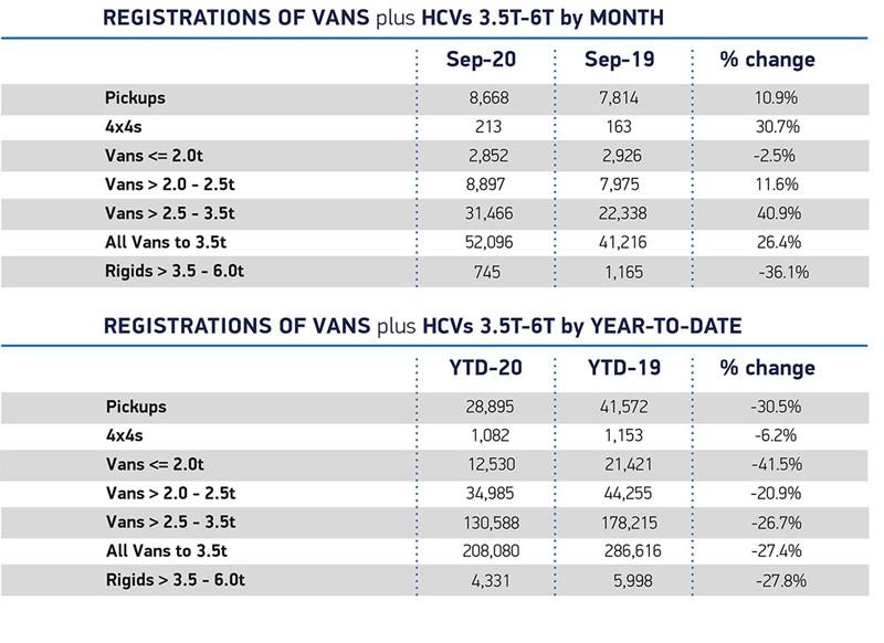 SMMT September LCV registrations data by market segment