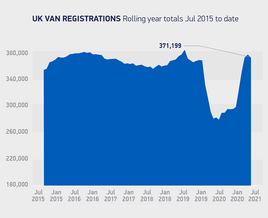 Van registrations declined for first time in 2021 during July
