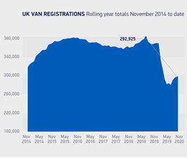 Society of Motor Manufacturers and Traders (SMMT) LCV sales chart for November, 2020