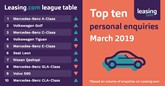 Leasing league table march 2019