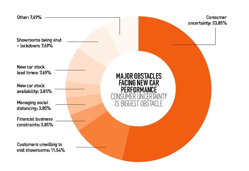 Car retailers across the UK shared their views on the barriers to the sector's COVID-19 lockdown recovery