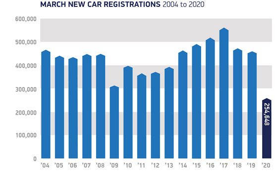 United Kingdom new vehicle registrations down 44.4% in March