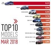 March 2018 UK new car registrations