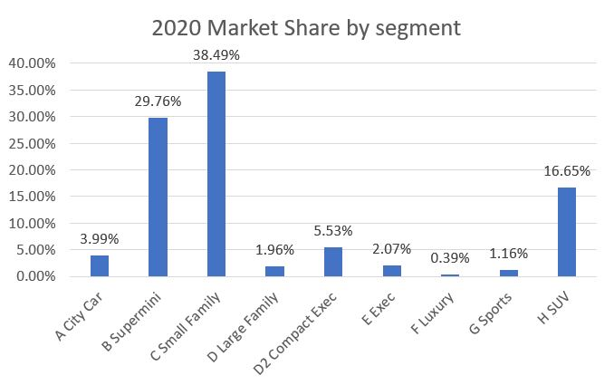 2020 new car registrations market share by segment