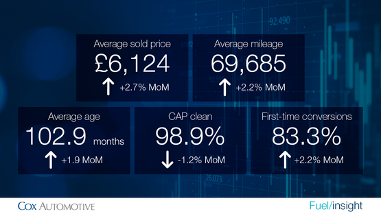 Cox Automotive Manheim vehicle sales data, July 2021