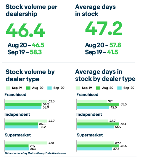 eBay Motors Group Market View Group's stocking data for September 2020