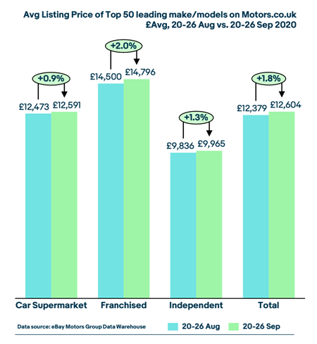 eBay Motors Group Market View Group's used car pricing data for September 2020